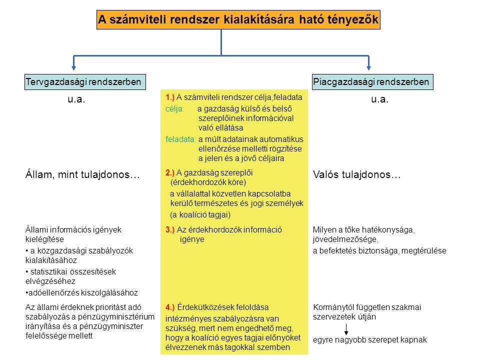 A számviteli rendszer kialakítására ható tényezők Tervgazdasági rendszerbenPiacgazdasági rendszerben u.a. 1.) A számviteli rendszer célja,feladata cél