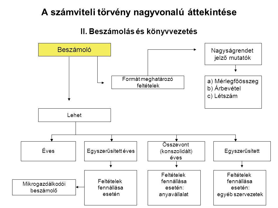 a) Mérlegfőösszeg b) Árbevétel c) Létszám A számviteli törvény nagyvonalú áttekintése II. Beszámolás és könyvvezetés Beszámoló Formát meghatározó felt