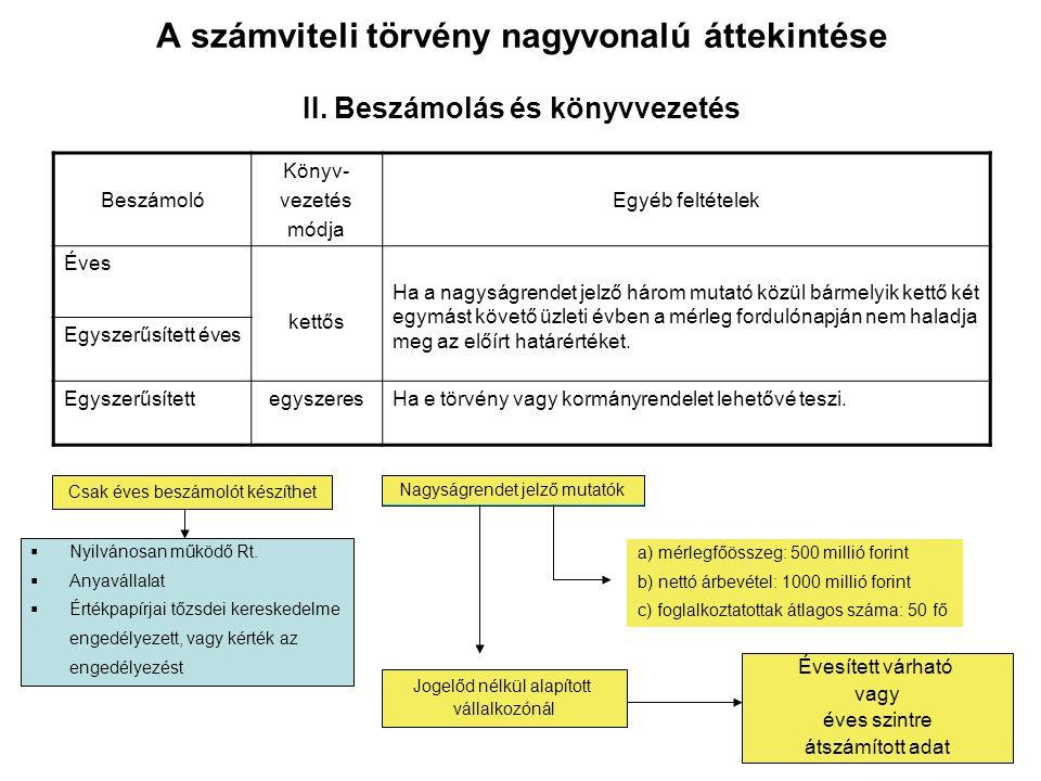 A számviteli törvény nagyvonalú áttekintése II. Beszámolás és könyvvezetés Beszámoló Könyv- vezetés módja Egyéb feltételek Éves kettős Ha a nagyságren