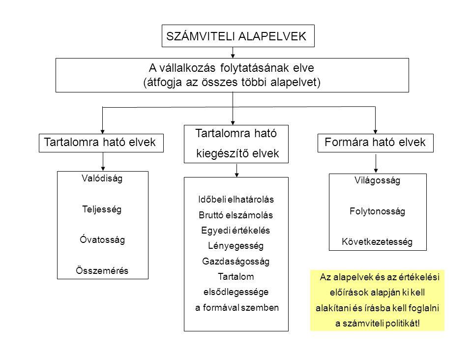SZÁMVITELI ALAPELVEK Tartalomra ható kiegészítő elvek Valódiság Teljesség Óvatosság Összemérés Időbeli elhatárolás Bruttó elszámolás Egyedi értékelés
