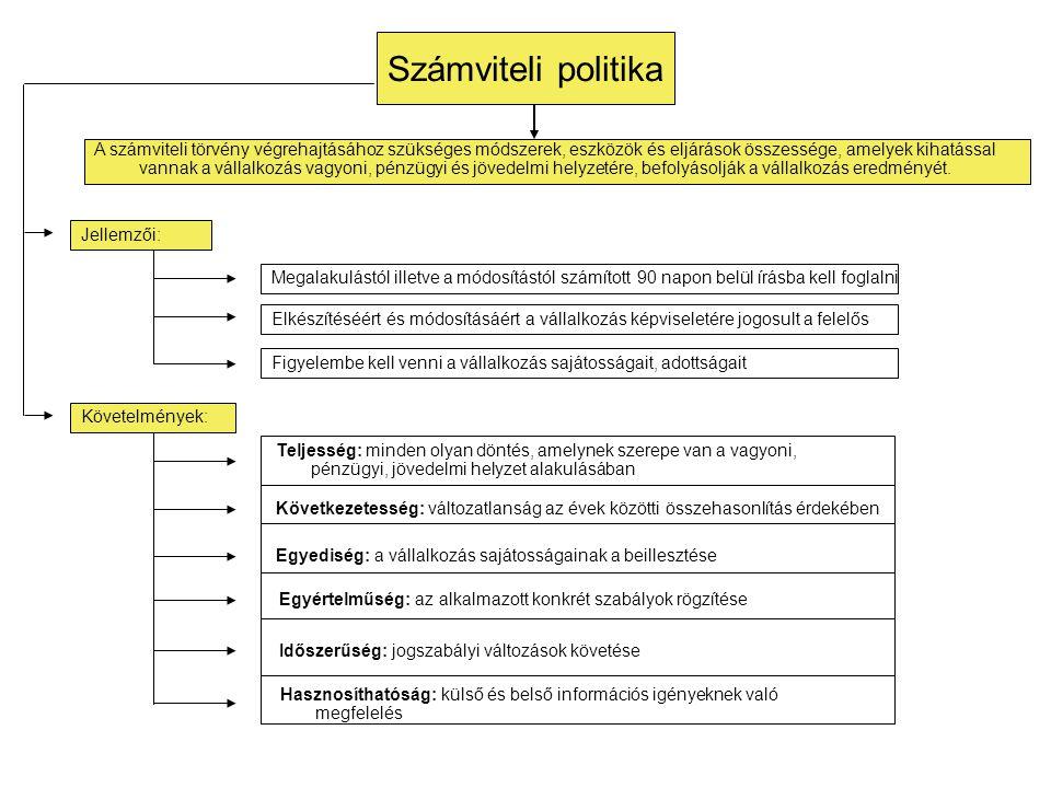 Számviteli politika A számviteli törvény végrehajtásához szükséges módszerek, eszközök és eljárások összessége, amelyek kihatással vannak a vállalkozá