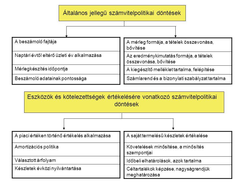 Általános jellegű számvitelpolitikai döntések Eszközök és kötelezettségek értékelésére vonatkozó számvitelpolitikai döntések A beszámoló fajtája Naptá