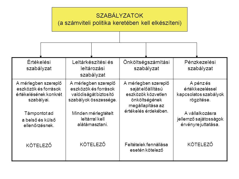 SZABÁLYZATOK (a számviteli politika keretében kell elkészíteni) Értékelési szabályzat Leltárkészítési és leltározási szabályzat Önköltségszámítási sza