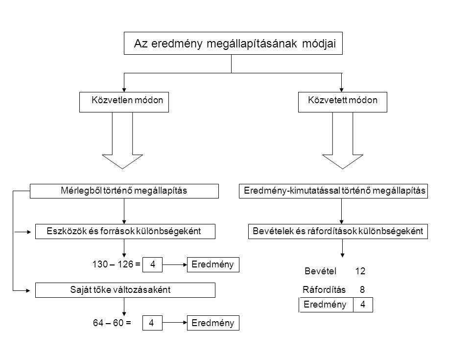 Az eredmény megállapításának módjai Közvetlen módonKözvetett módon Mérlegből történő megállapítás Eszközök és források különbségeként Eredmény-kimutat