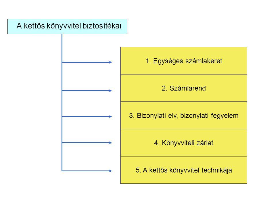 A kettős könyvvitel biztosítékai 1. Egységes számlakeret 2. Számlarend 3. Bizonylati elv, bizonylati fegyelem 4. Könyvviteli zárlat 5. A kettős könyvv