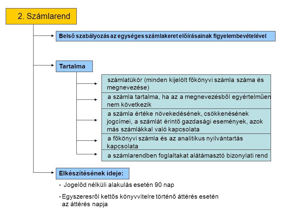 2. Számlarend számlatükör (minden kijelölt főkönyvi számla száma és megnevezése) a számla tartalma, ha az a megnevezésből egyértelműen nem következik
