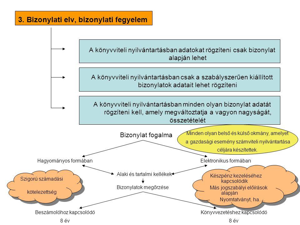 3. Bizonylati elv, bizonylati fegyelem A könyvviteli nyilvántartásban adatokat rögzíteni csak bizonylat alapján lehet A könyvviteli nyilvántartásban c