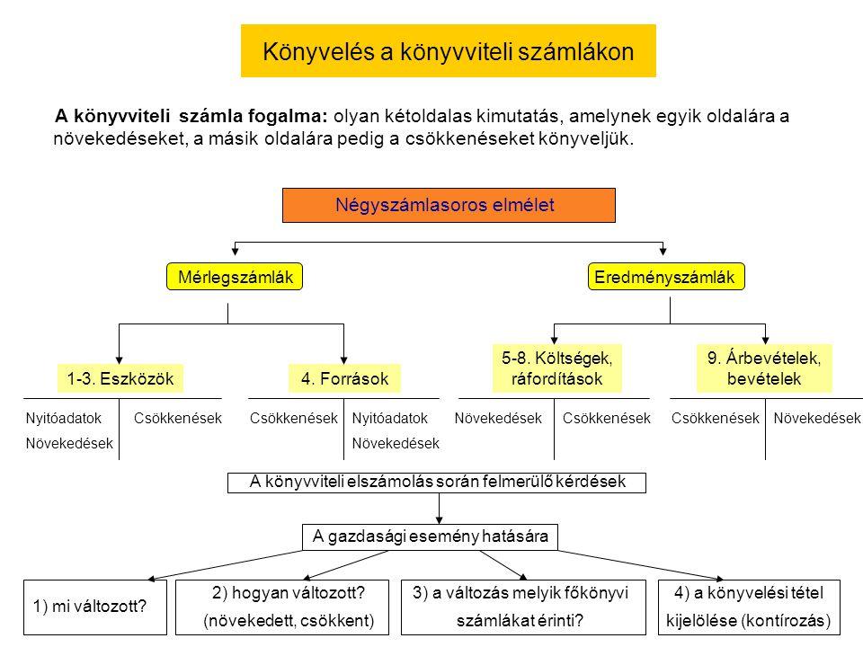 Könyvelés a könyvviteli számlákon Négyszámlasoros elmélet MérlegszámlákEredményszámlák 1-3. Eszközök4. Források 5-8. Költségek, ráfordítások 9. Árbevé