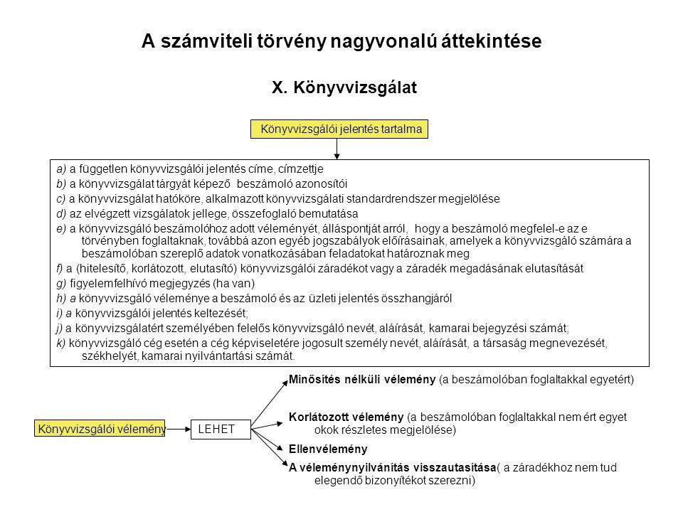 A számviteli törvény nagyvonalú áttekintése X. Könyvvizsgálat Könyvvizsgálói jelentés tartalma Könyvvizsgálói vélemény a) a független könyvvizsgálói j