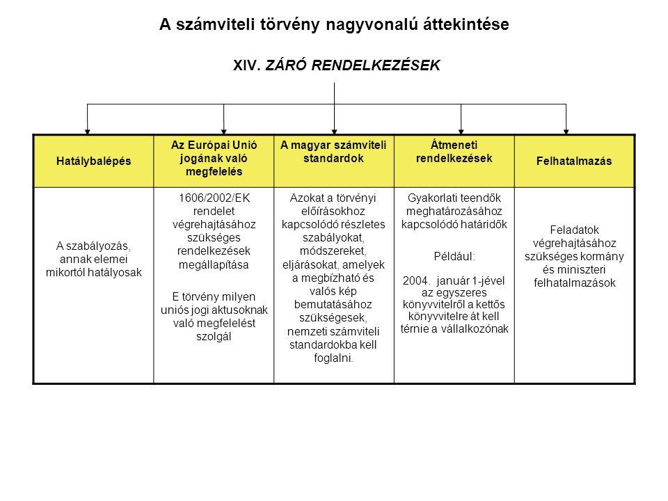 A számviteli törvény nagyvonalú áttekintése XIV. ZÁRÓ RENDELKEZÉSEK Hatálybalépés Az Európai Unió jogának való megfelelés A magyar számviteli standard