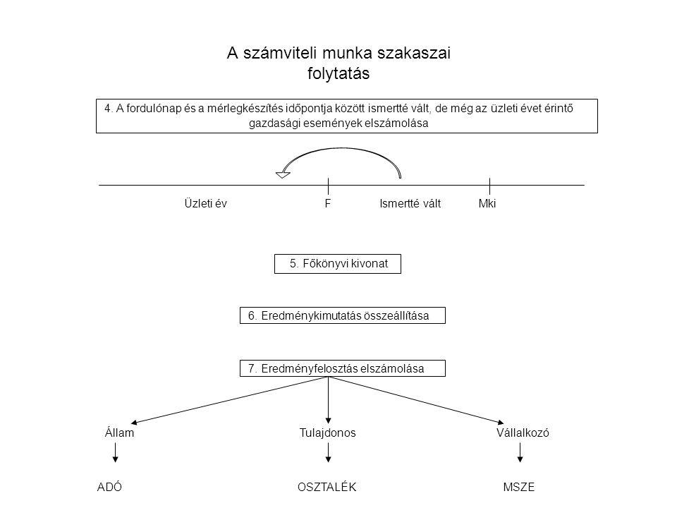 A számviteli munka szakaszai folytatás 6. Eredménykimutatás összeállítása 7. Eredményfelosztás elszámolása 5. Főkönyvi kivonat 4. A fordulónap és a mé