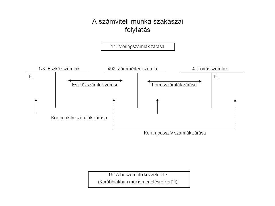 A számviteli munka szakaszai folytatás 15. A beszámoló közzététele (Korábbiakban már ismertetésre került) 14. Mérlegszámlák zárása 1-3. Eszközszámlák4