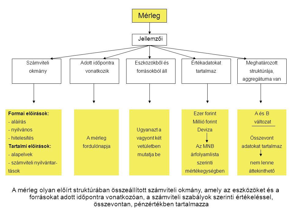 Mérleg Jellemzői Számviteli okmány Adott időpontra vonatkozik Eszközökből és forrásokból áll Értékadatokat tartalmaz Meghatározott struktúrája, aggreg
