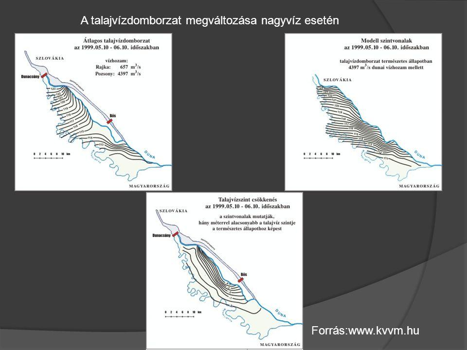 A talajvízdomborzat megváltozása nagyvíz esetén Forrás:www.kvvm.hu