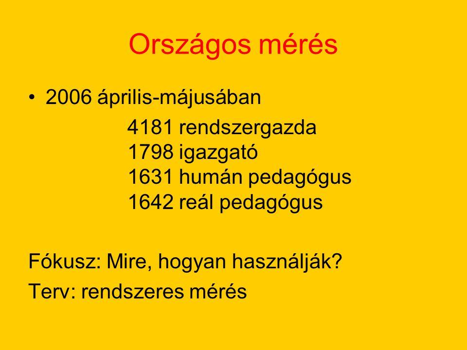 Országos mérés 2006 április-májusában 4181 rendszergazda 1798 igazgató 1631 humán pedagógus 1642 reál pedagógus Fókusz: Mire, hogyan használják? Terv: