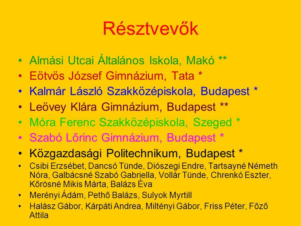 Eszközök Feladatlapok pl.kivetített képek felismerése Animációk pl.