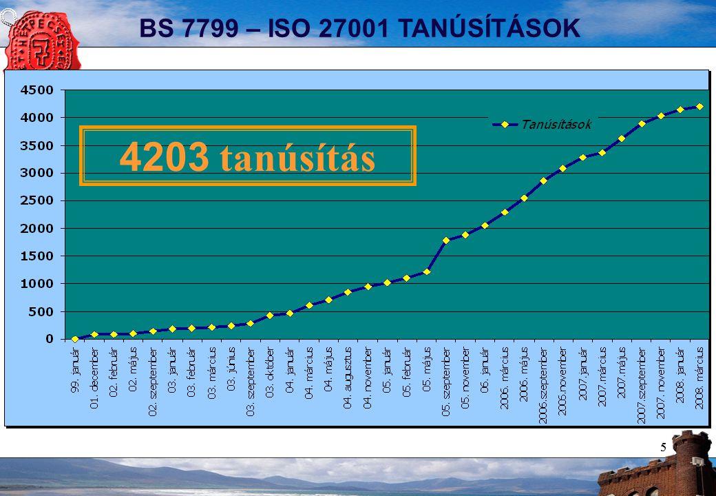 55 BS 7799 – ISO 27001 TANÚSÍTÁSOK 4203 tanúsítás