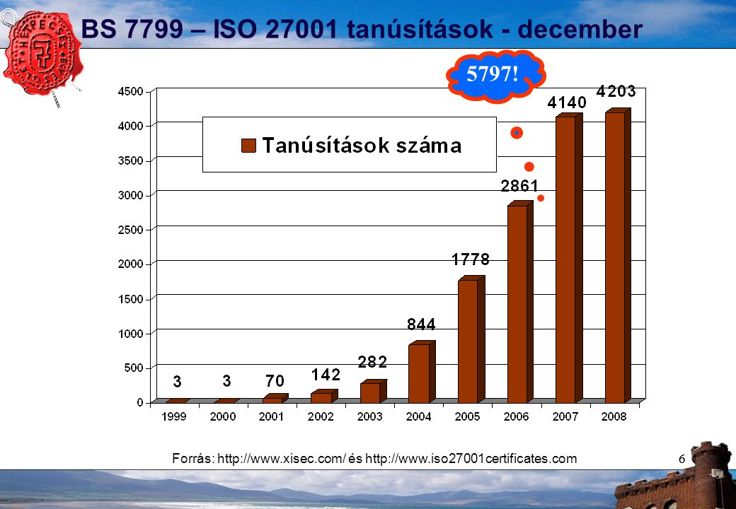 66 BS 7799 – ISO 27001 tanúsítások - december Forrás: http://www.xisec.com/ és http://www.iso27001certificates.com 5797!