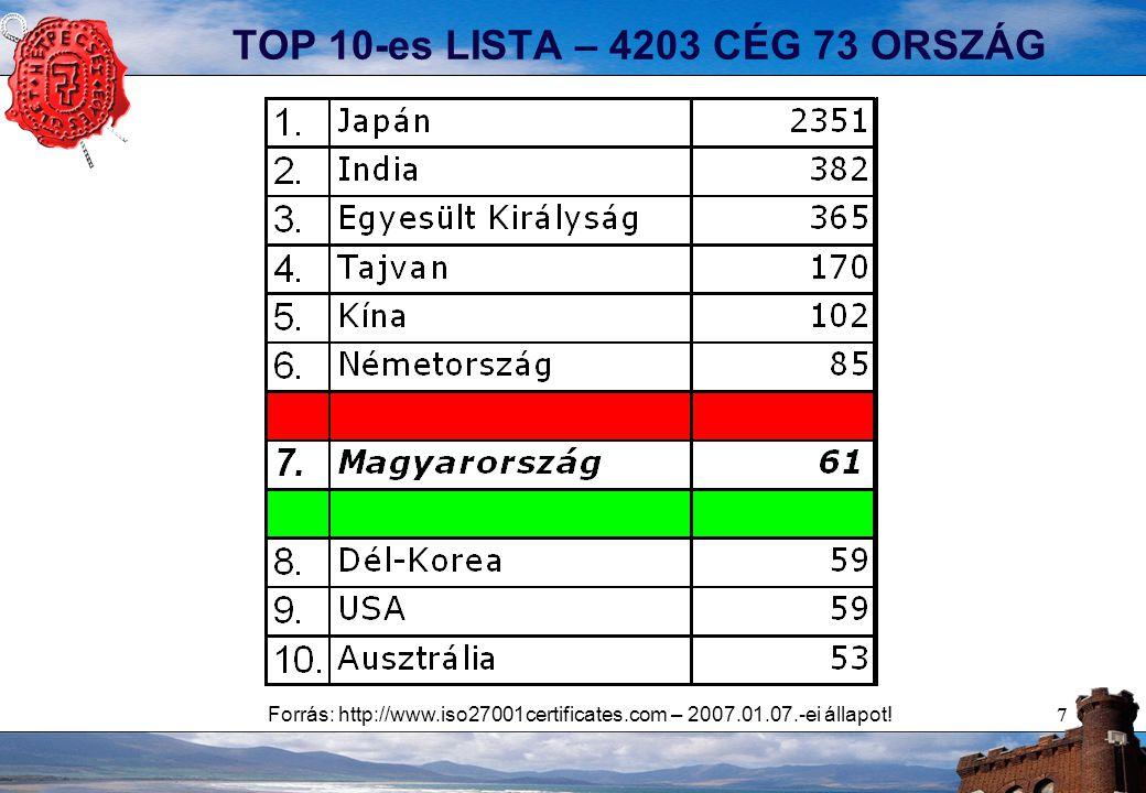 77 TOP 10-es LISTA – 4203 CÉG 73 ORSZÁG Forrás: http://www.iso27001certificates.com – 2007.01.07.-ei állapot!
