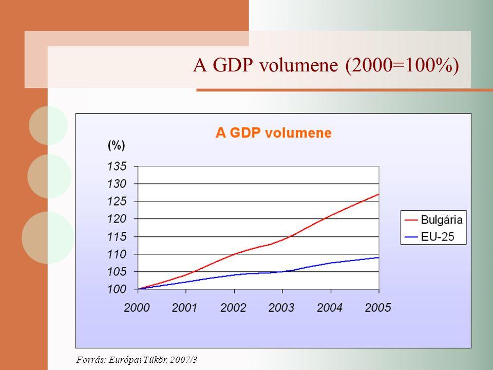 A GDP volumene (2000=100%) Forrás: Európai Tükör, 2007/3