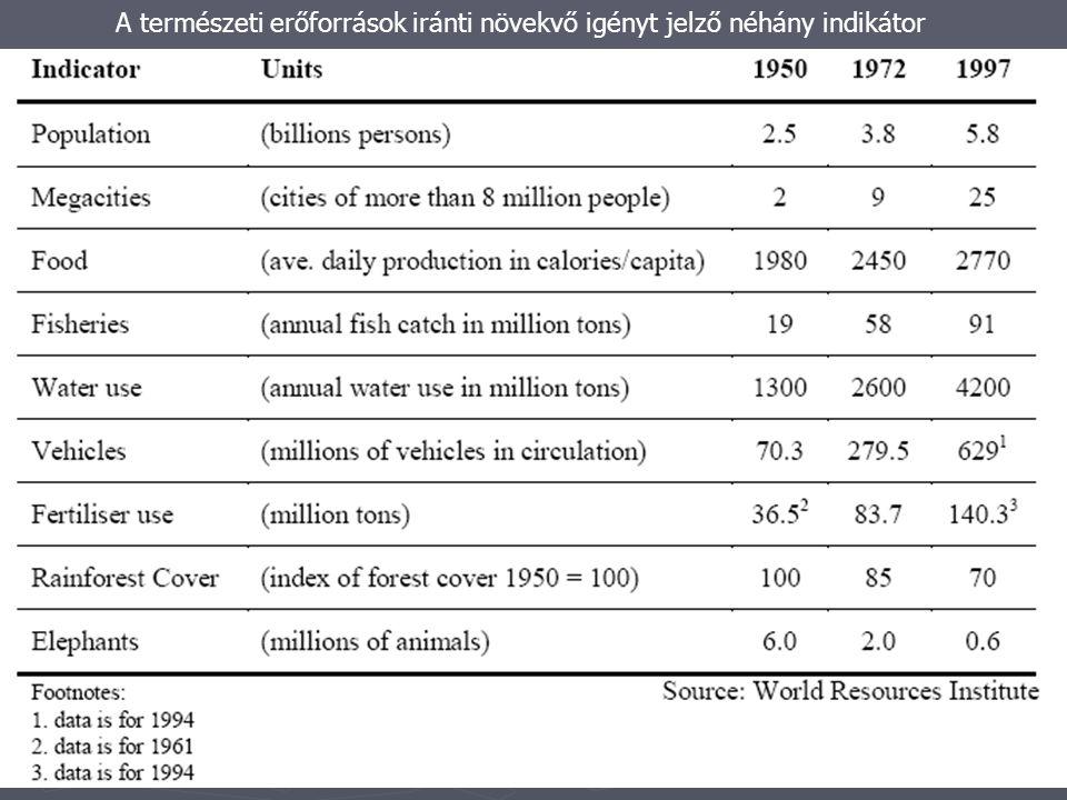 A természeti erőforrások iránti növekvő igényt jelző néhány indikátor