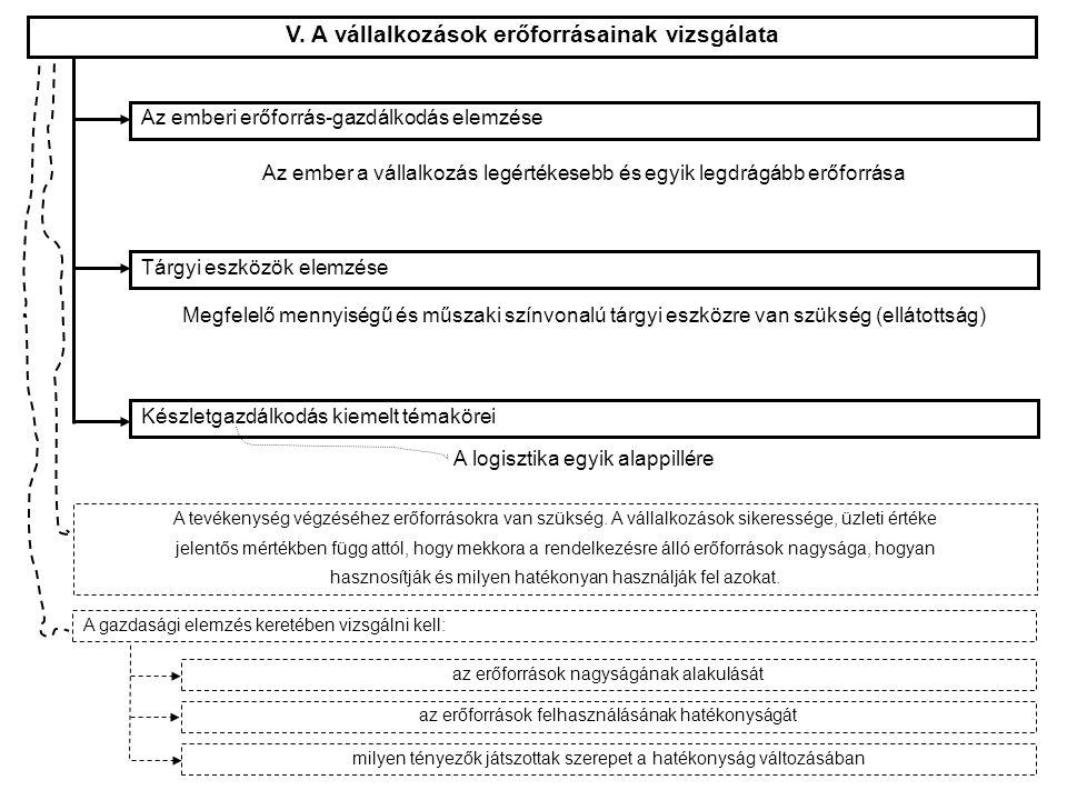 V. A vállalkozások erőforrásainak vizsgálata Tárgyi eszközök elemzése Készletgazdálkodás kiemelt témakörei Az emberi erőforrás-gazdálkodás elemzése A
