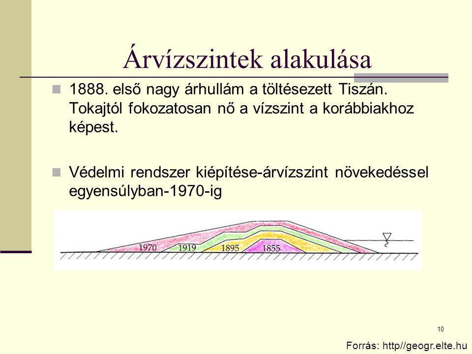 10 Árvízszintek alakulása 1888. első nagy árhullám a töltésezett Tiszán. Tokajtól fokozatosan nő a vízszint a korábbiakhoz képest. Védelmi rendszer ki