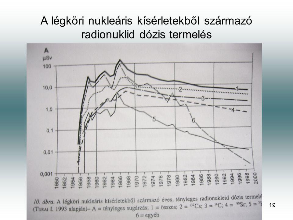 19 A légköri nukleáris kísérletekből származó radionuklid dózis termelés