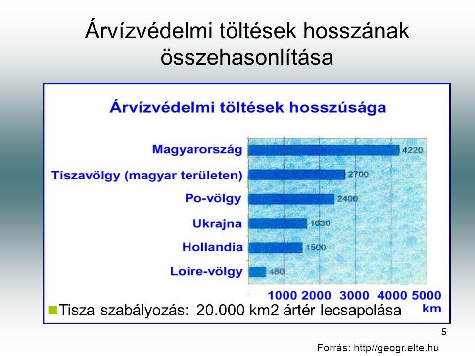 5 Árvízvédelmi töltések hosszának összehasonlítása Forrás: http//geogr.elte.hu Tisza szabályozás: 20.000 km2 ártér lecsapolása