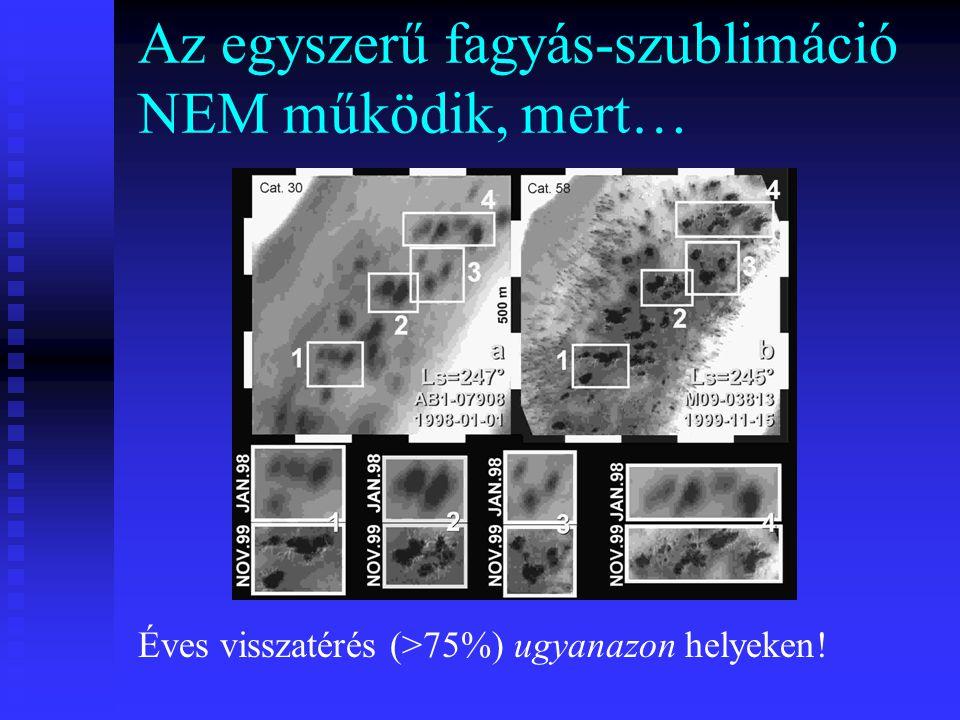 Az egyszerű fagyás-szublimáció NEM működik, mert… Éves visszatérés (>75%) ugyanazon helyeken!