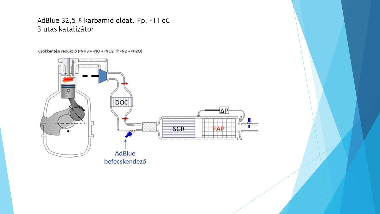 AdBlue 32,5 % karbamid oldat. Fp. -11 oC 3 utas katalizátor