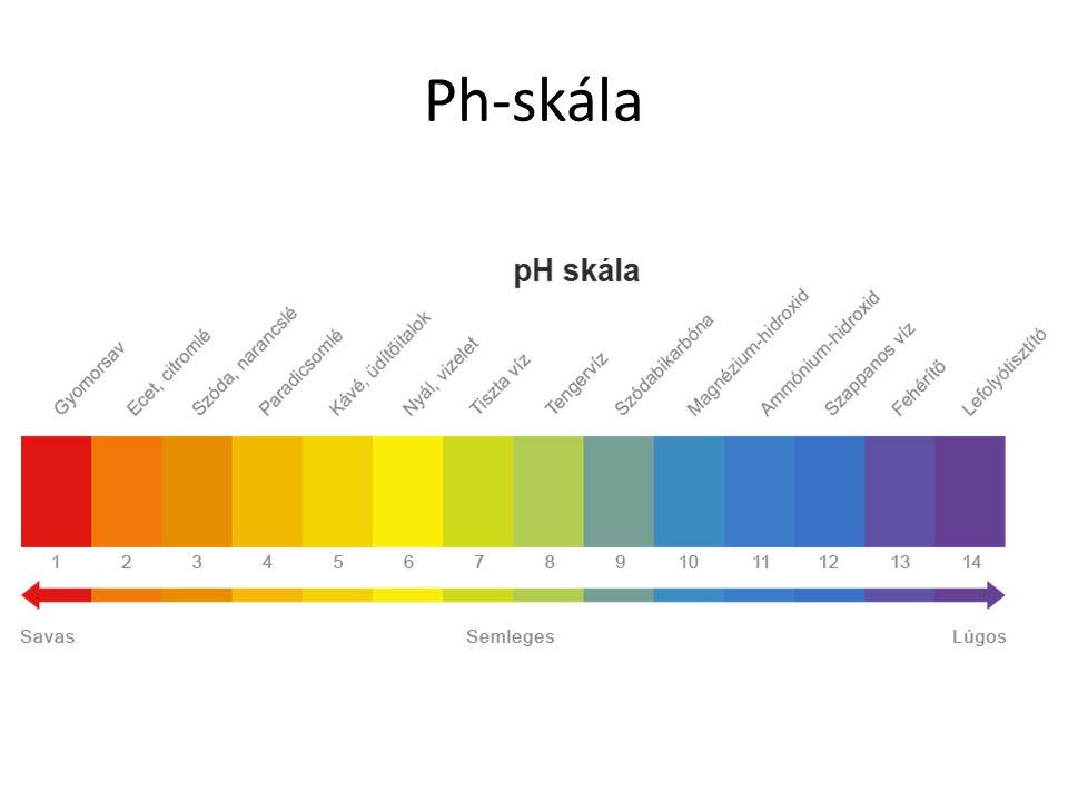 Ph-skála