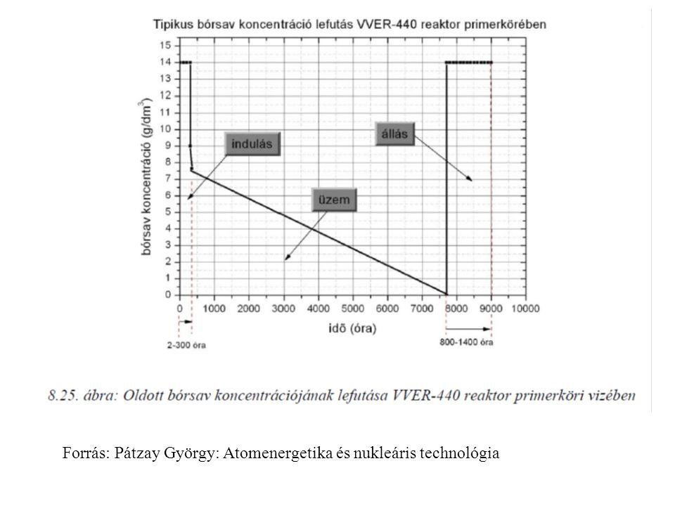 Forrás: Pátzay György: Atomenergetika és nukleáris technológia
