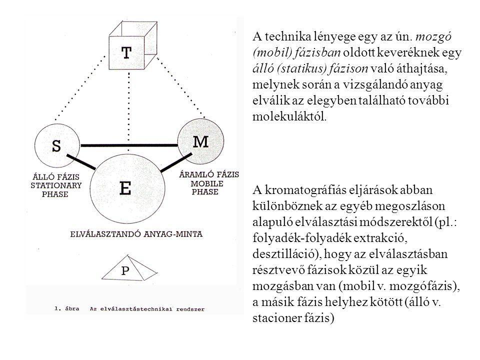 A technika lényege egy az ún. mozgó (mobil) fázisban oldott keveréknek egy álló (statikus) fázison való áthajtása, melynek során a vizsgálandó anyag e