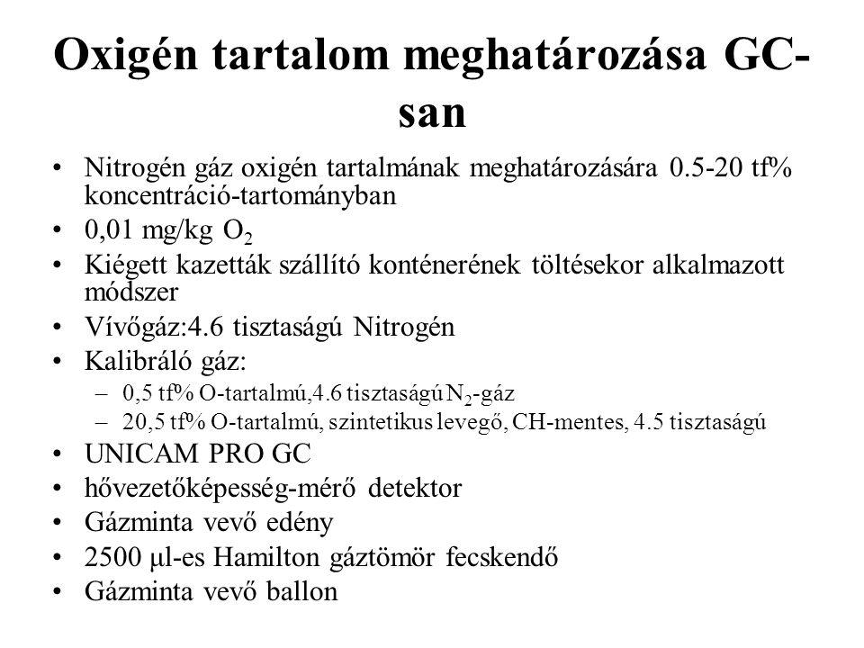 Oxigén tartalom meghatározása GC- san Nitrogén gáz oxigén tartalmának meghatározására 0.5-20 tf% koncentráció-tartományban 0,01 mg/kg O 2 Kiégett kazetták szállító konténerének töltésekor alkalmazott módszer Vívőgáz:4.6 tisztaságú Nitrogén Kalibráló gáz: –0,5 tf% O-tartalmú,4.6 tisztaságú N 2 -gáz –20,5 tf% O-tartalmú, szintetikus levegő, CH-mentes, 4.5 tisztaságú UNICAM PRO GC hővezetőképesség-mérő detektor Gázminta vevő edény 2500 μl-es Hamilton gáztömör fecskendő Gázminta vevő ballon