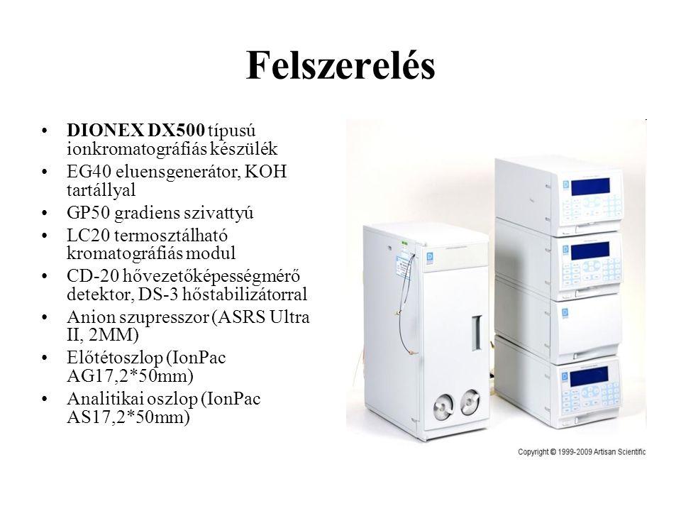 Felszerelés DIONEX DX500 típusú ionkromatográfiás készülék EG40 eluensgenerátor, KOH tartállyal GP50 gradiens szivattyú LC20 termosztálható kromatográfiás modul CD-20 hővezetőképességmérő detektor, DS-3 hőstabilizátorral Anion szupresszor (ASRS Ultra II, 2MM) Előtétoszlop (IonPac AG17,2*50mm) Analitikai oszlop (IonPac AS17,2*50mm)