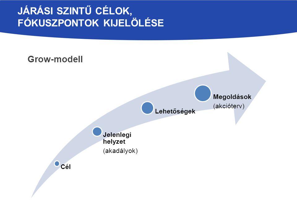 JÁRÁSI SZINTŰ CÉLOK, FÓKUSZPONTOK KIJELÖLÉSE Cél Jelenlegi helyzet (akadályok) Lehetőségek Megoldások (akcióterv) Grow-modell