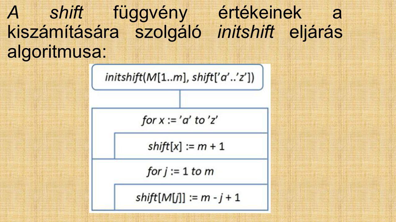 A shift függvény értékeinek a kiszámítására szolgáló initshift eljárás algoritmusa: