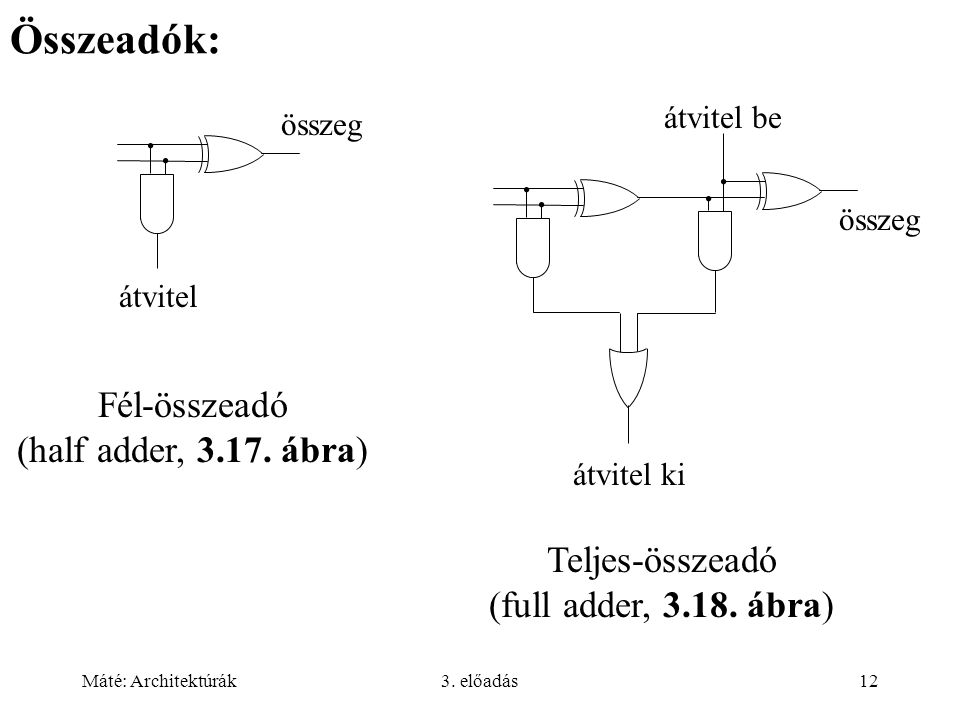 Máté: Architektúrák3. előadás12 Összeadók: Fél-összeadó (half adder, 3.17. ábra) Teljes-összeadó (full adder, 3.18. ábra) átvitel be összeg átvitel ki
