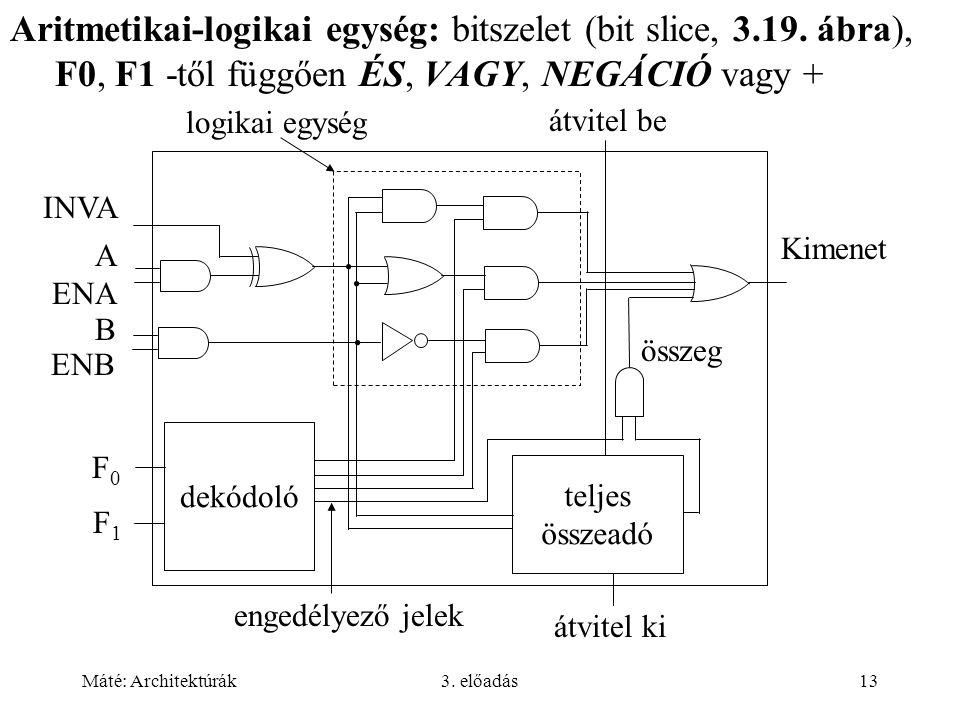 Máté: Architektúrák3. előadás13 Aritmetikai-logikai egység: bitszelet (bit slice, 3.19. ábra), F0, F1 -től függően ÉS, VAGY, NEGÁCIÓ vagy + ENB ENA IN
