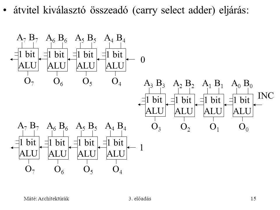 Máté: Architektúrák3. előadás15 átvitel kiválasztó összeadó (carry select adder) eljárás: 1 bit ALU A 7 B 7 O7O7 1 bit ALU A 6 B 6 O6O6 1 bit ALU A 5