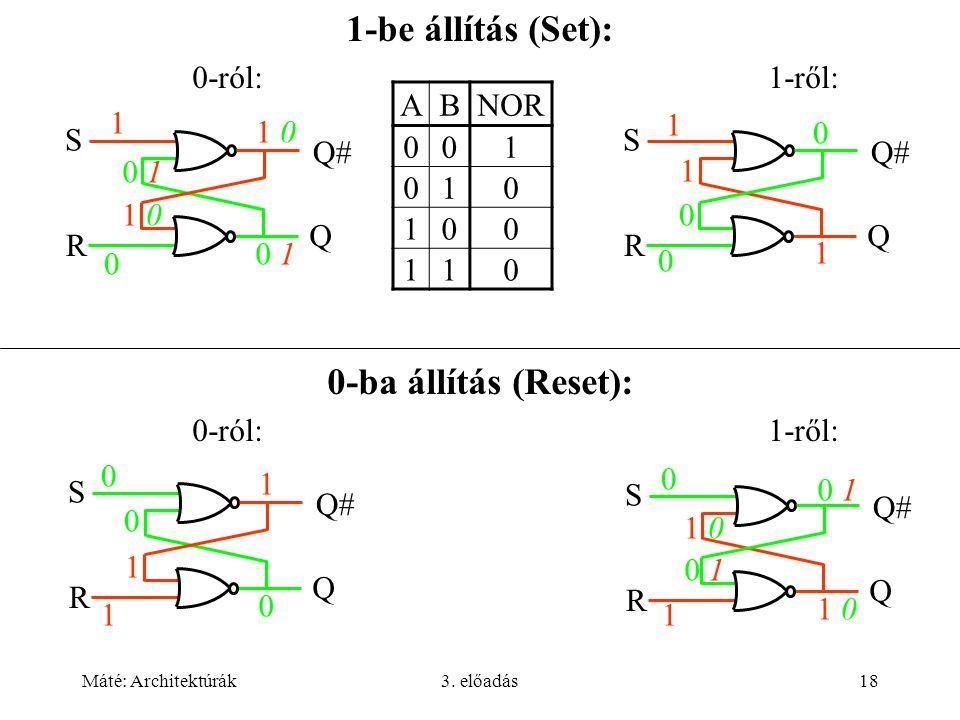 Máté: Architektúrák3. előadás18 1-be állítás (Set): 0-ról:1-ről: 0-ba állítás (Reset): 0-ról:1-ről: 1 0 1 01 0 Q# Q S R 0 10 1 1 01 0 0 10 1 1 Q S R 0