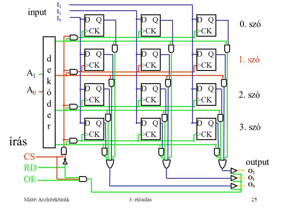 Máté: Architektúrák3. előadás25 I2I1I0I2I1I0 A1A0A1A0 D Q >CK D Q >CK D Q >CK D Q >CK D Q >CK D Q >CK D Q >CK D Q >CK D Q >CK D Q >CK D Q >CK D Q >CK