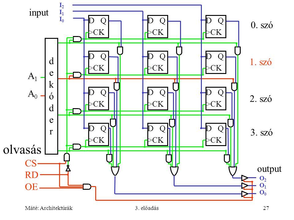 Máté: Architektúrák3. előadás27 I2I1I0I2I1I0 A1A0A1A0 D Q >CK D Q >CK D Q >CK D Q >CK D Q >CK D Q >CK D Q >CK D Q >CK D Q >CK D Q >CK D Q >CK D Q >CK