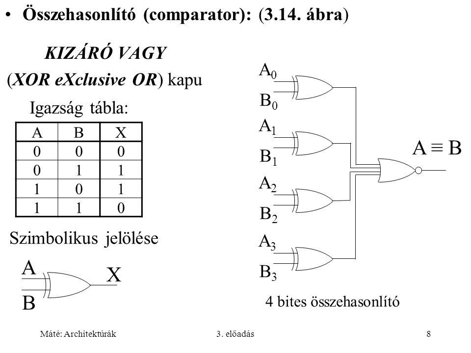 Máté: Architektúrák3. előadás8 KIZÁRÓ VAGY (XOR eXclusive OR) kapu ABX 000 011 101 110 Igazság tábla: Szimbolikus jelölése A B X Összehasonlító (compa