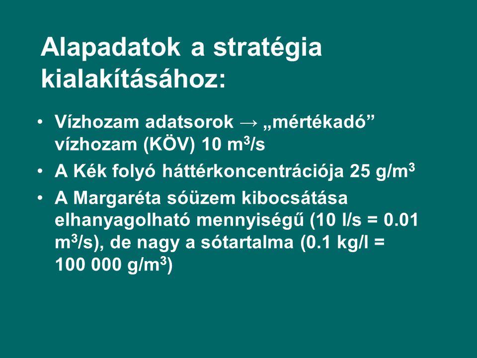 """Alapadatok a stratégia kialakításához: Vízhozam adatsorok → """"mértékadó vízhozam (KÖV) 10 m 3 /s A Kék folyó háttérkoncentrációja 25 g/m 3 A Margaréta sóüzem kibocsátása elhanyagolható mennyiségű (10 l/s = 0.01 m 3 /s), de nagy a sótartalma (0.1 kg/l = 100 000 g/m 3 )"""