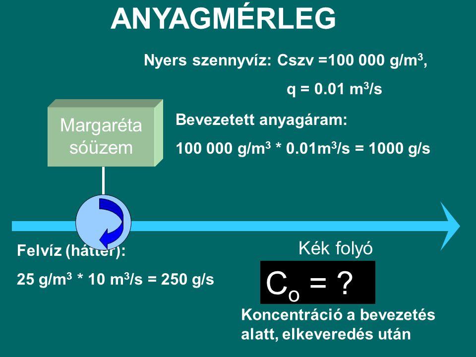 Margaréta sóüzem Kék folyó Nyers szennyvíz: Cszv =100 000 g/m 3, q = 0.01 m 3 /s Bevezetett anyagáram: 100 000 g/m 3 * 0.01m 3 /s = 1000 g/s Felvíz (háttér): 25 g/m 3 * 10 m 3 /s = 250 g/s C o = .