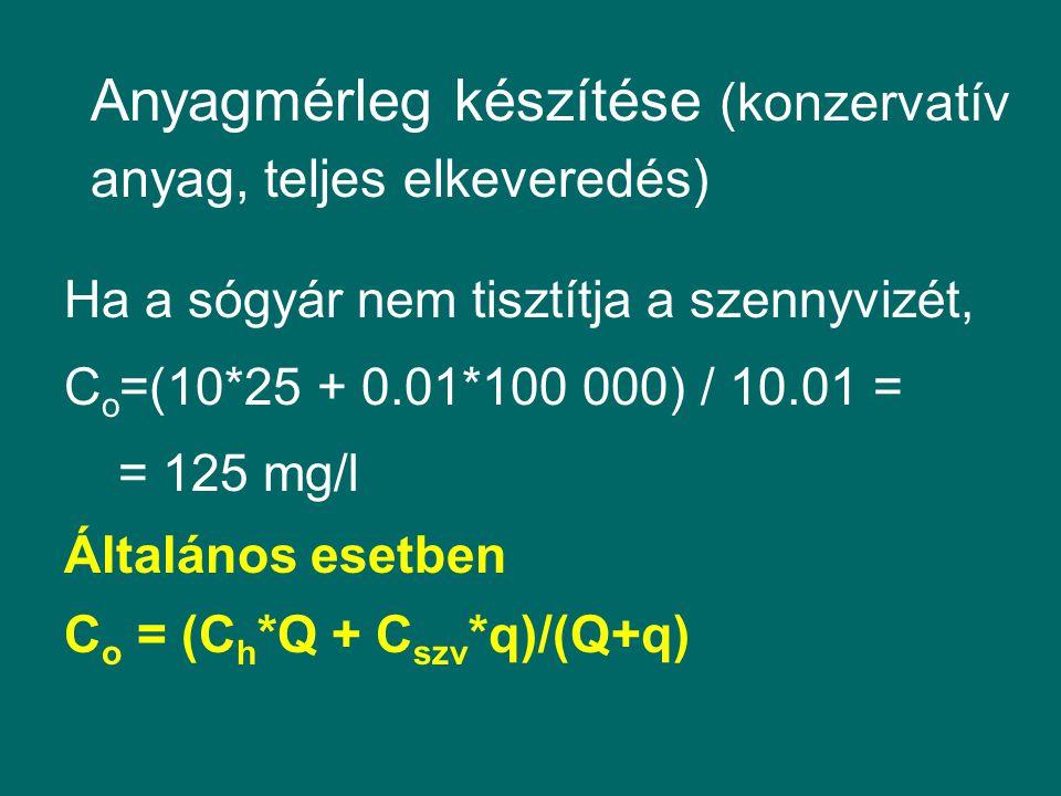 Anyagmérleg készítése (konzervatív anyag, teljes elkeveredés) Ha a sógyár nem tisztítja a szennyvizét, C o =(10*25 + 0.01*100 000) / 10.01 = = 125 mg/l Általános esetben C o = (C h *Q + C szv *q)/(Q+q)