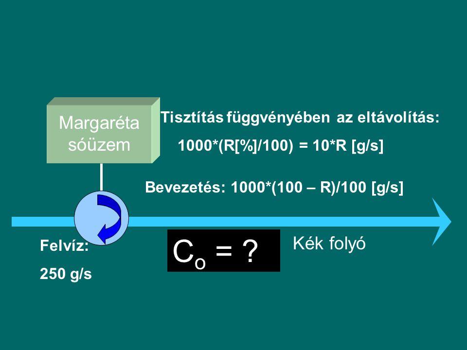 Margaréta sóüzem Kék folyó Tisztítás függvényében az eltávolítás: 1000*(R[%]/100) = 10*R [g/s] Bevezetés: 1000*(100 – R)/100 [g/s] Felvíz: 250 g/s C o