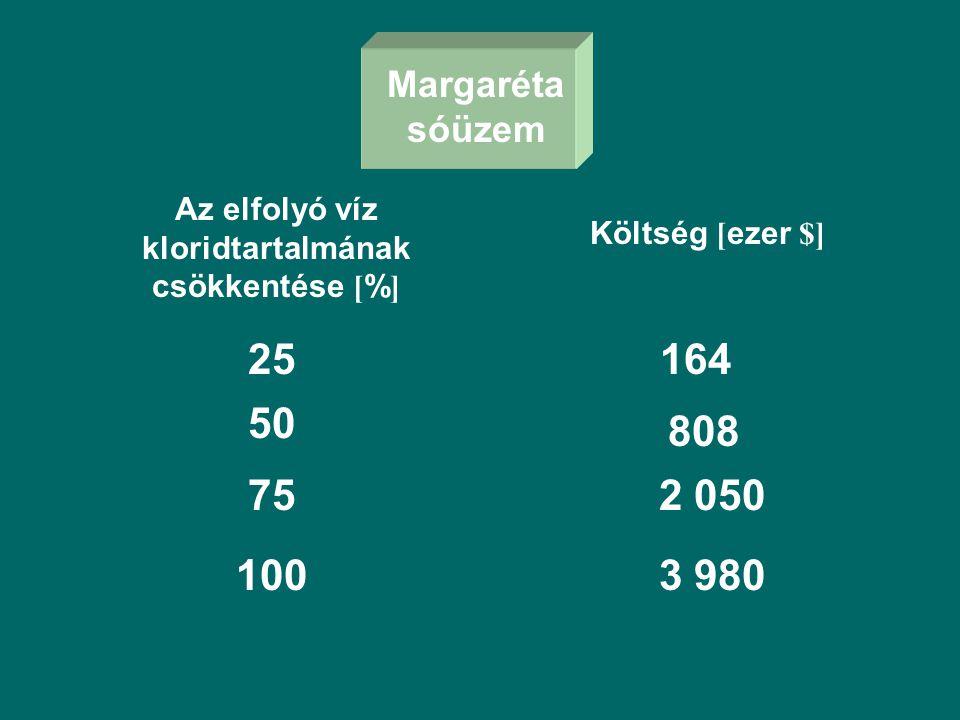Margaréta sóüzem Az elfolyó víz kloridtartalmának csökkentése [ % ] Költség [ ezer $] 25 50 75 1003 980 2 050 808 164